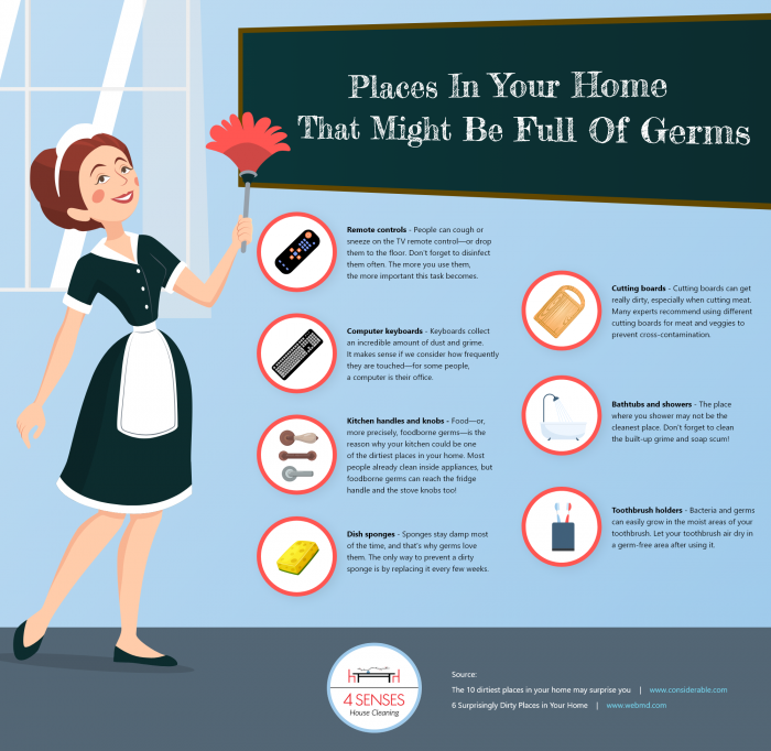 Places In Your Home That Might Be Full Of Germs